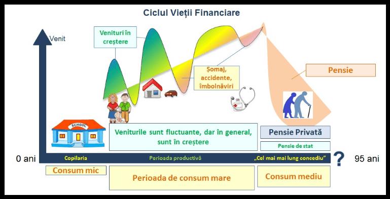 Ciclul vietii financiare pana la pensie